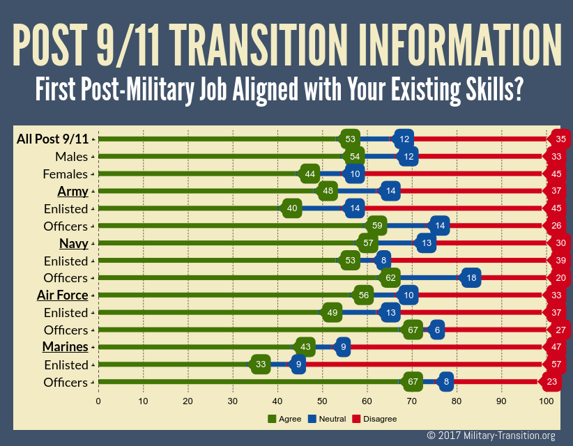 military transition difficulty data