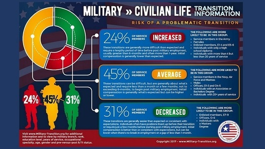 problematic transition to civilian workforce