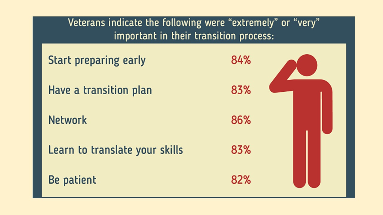 advice military transition to civilian workforce